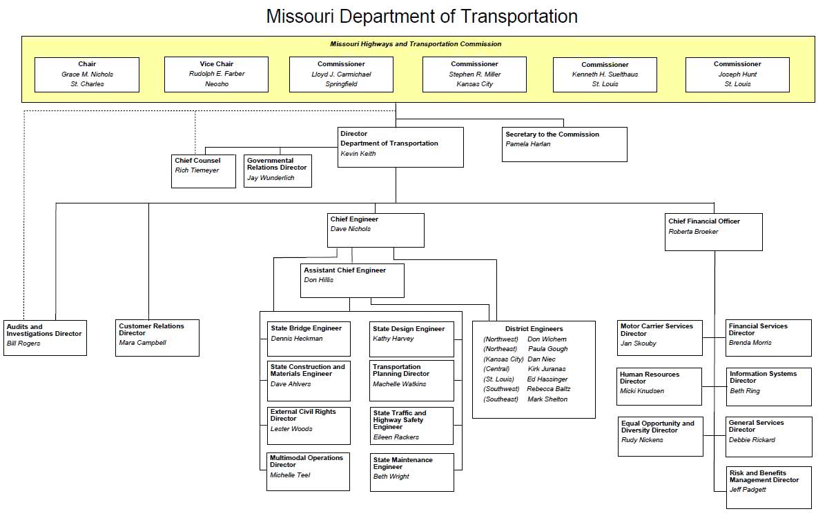 Guide to Government - Missouri Department of Transportation