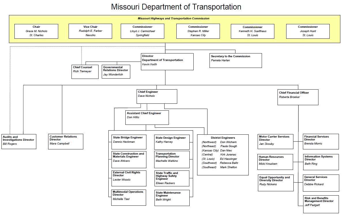 Missouri Department Of Natural Resources Organizational Chart