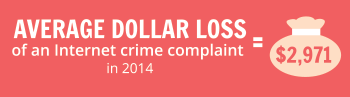 Average dollar loss of an Internet crime complaint was $2,971 in 2014.