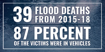 39 Flood deaths from 2015 to 2019. 87% of the victims were in vehicles.